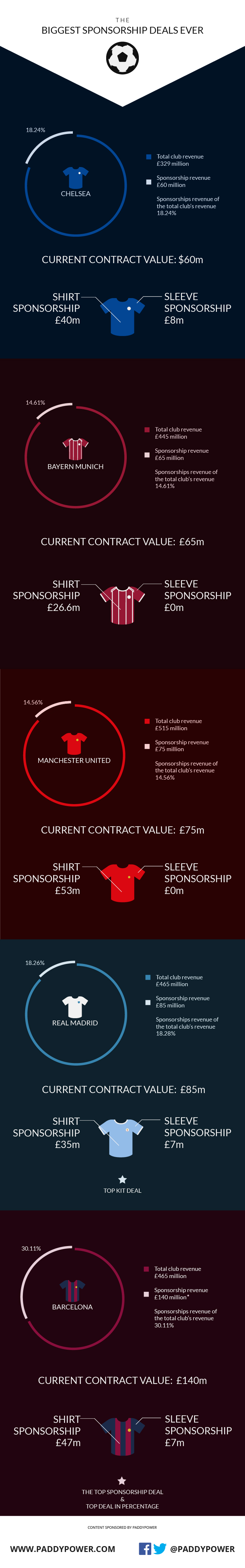 football sponsorship deals-infographic